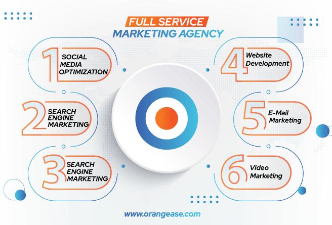 Full Service Marketing Agency